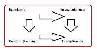 """Imagen """"Las 4 """"e"""" del nuevo marketing - Elaboración propia a partir de la presentación de Alberto Benbunan"""