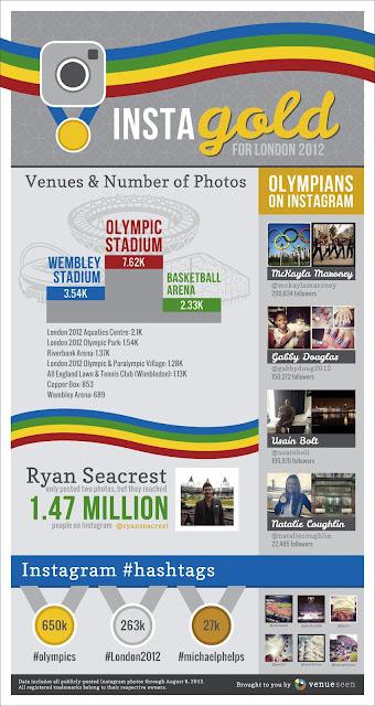 infografías Juegos Olímpicos