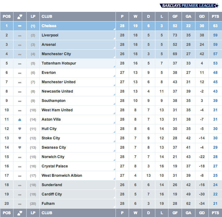 Liga Inggris, Pekan 28, Hasil Pertandingan, Klasemen Sementara