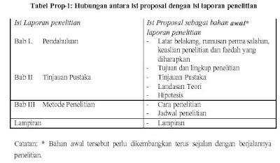 Hubungan antara Proposal dan Laporan Penelitian