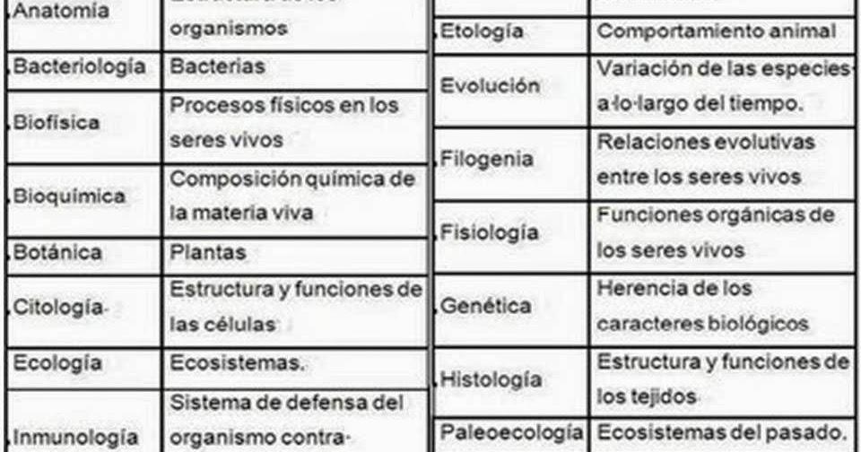 Julio García: ZOOLOGÍA: HISTORIA, DIVISIONES Y CIENCIAS AUXILIARES