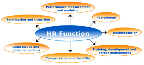 how may the human resource department improve its support of the operations function Human resource management (hrm) is the term used to describe formal systems devised for the management of people within an organization the responsibilities of a human resource manager fall into.