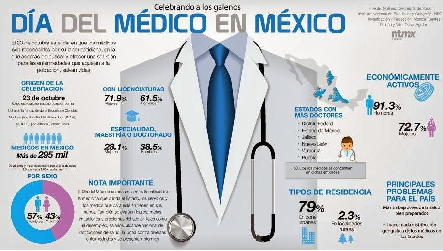 Image Result For Dia Del Medico Mexico