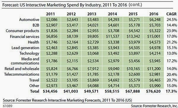 Companies that spends the Biggest on ad and marketing