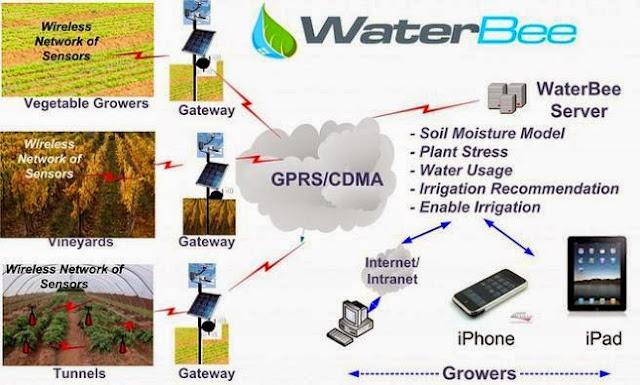 Coolest Smartphone Controlled Garden Gadgets (15) 11