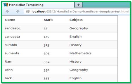 Using handlebar template for json response tutorial for Handlebars template tutorial