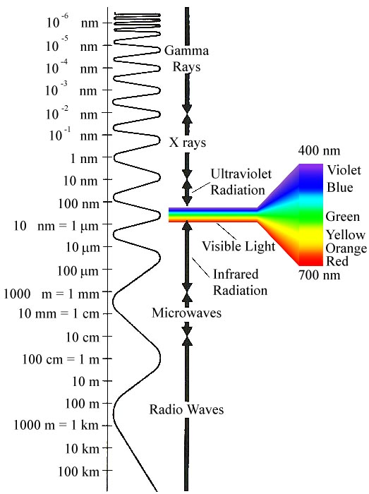 discover science  electromagnetic spectrum