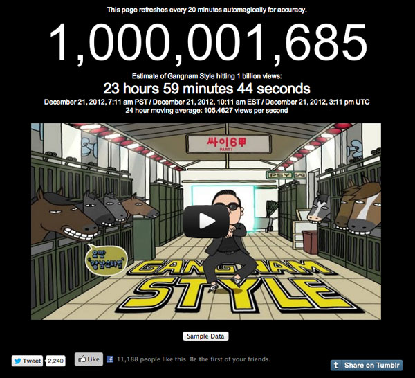 Gangman Style hits more than one billion views on Youtube