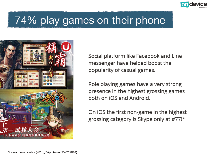 74% play games on their phone