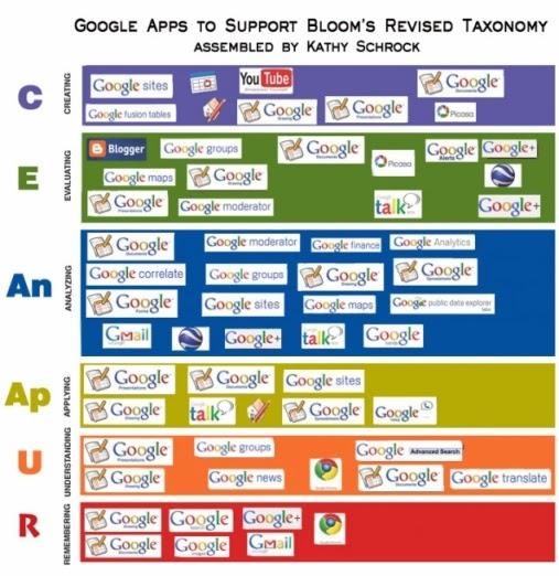 Taxonomía Digital de Bloom aplicada para herramientas Google.