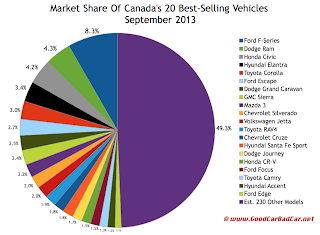 Canada best selling vehicles market share chart September 2013