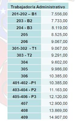 Tabla Salarial de Personal Administrativo Universitario a partir del 01 de Mayo 2015