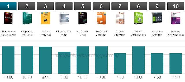 Antivirus Terbaik Berdasarkan Features