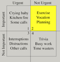 Image of the four-quadrant matrix for importance and urgency.