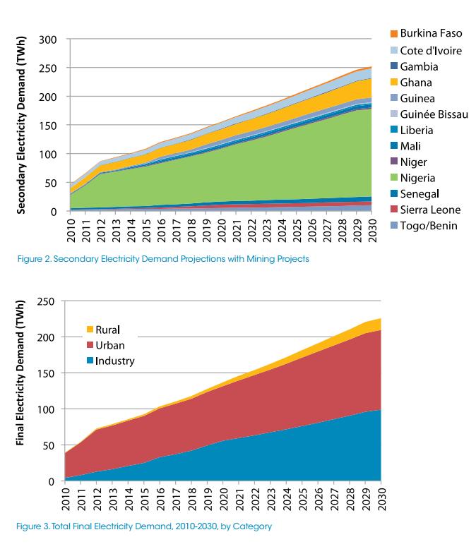 Energy Consumption Per Capita Niger