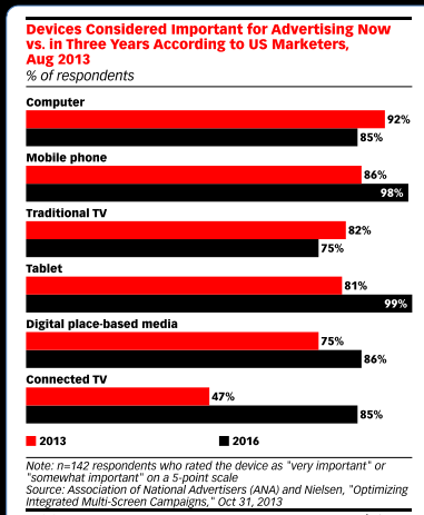 advertiser preference on device