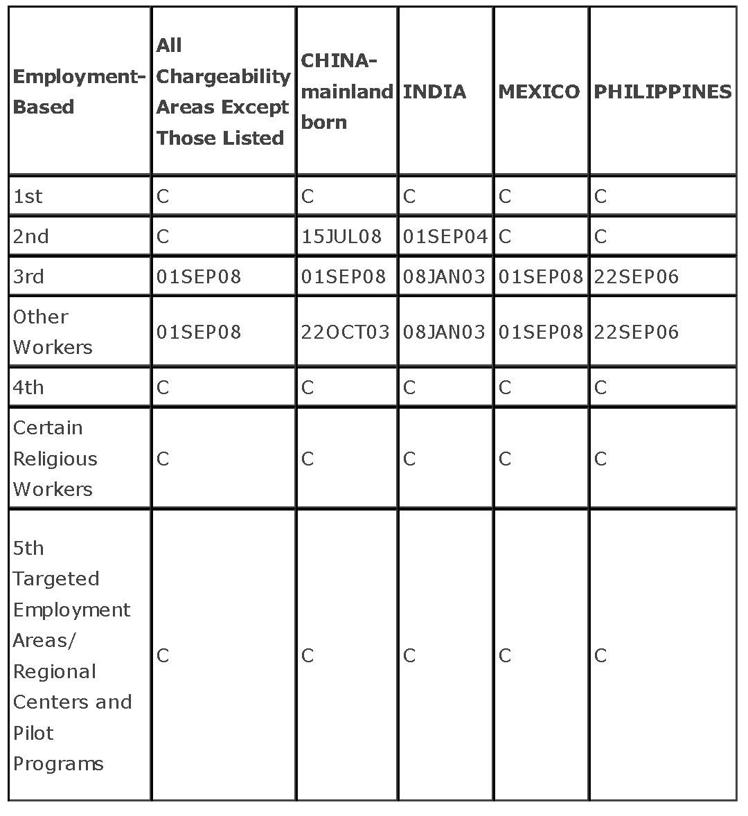 June 2013 Visa Bulletin, Employment-Based Categories