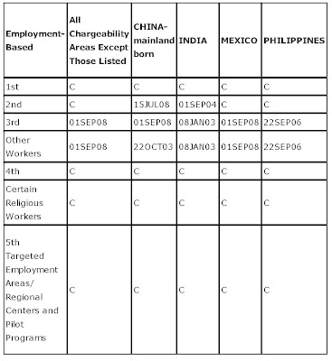 Visa Bulletin 2013