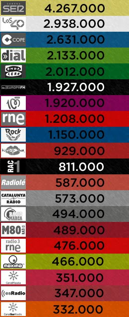 3er. EGM de 2016: las 20 emisoras más escuchadas