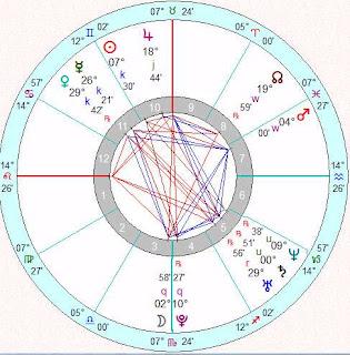 Astro Wiki Craig Kimbrel birth chart fortune horoscope