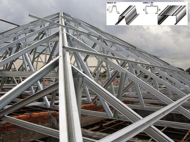 Cara Memilih Spesifikasi Atap Baja Ringan untuk Struktur Atap