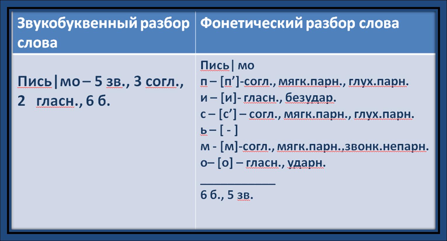 Как сделать фонетический разбор слова вёз