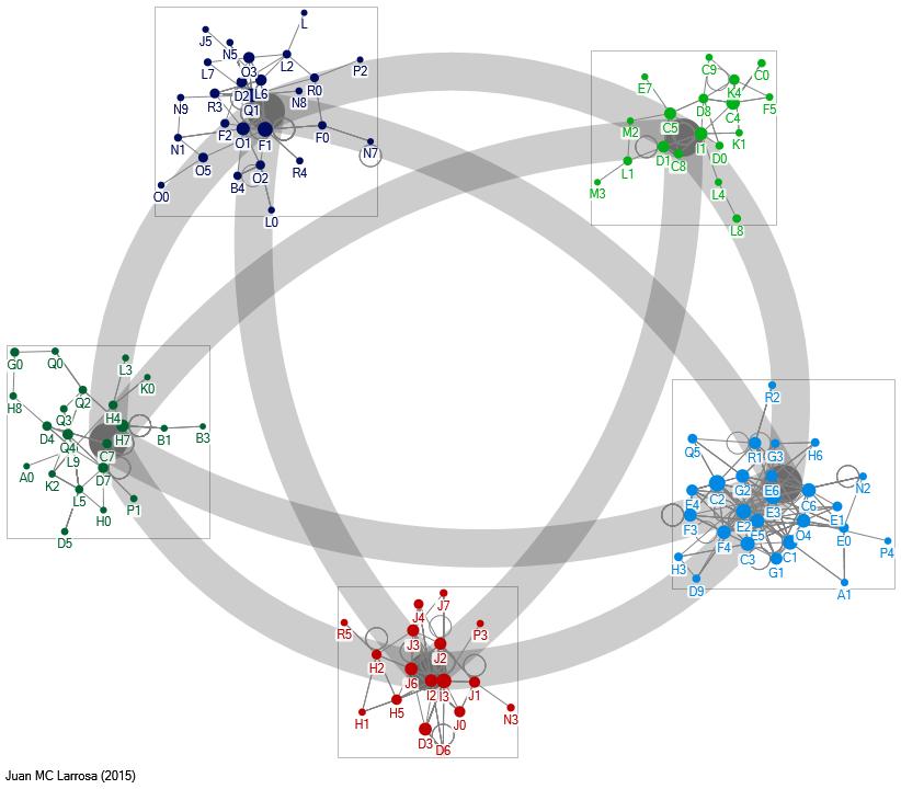 Análisis de redes sociales: marzo 2015