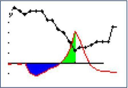 grafico della prima discesa
