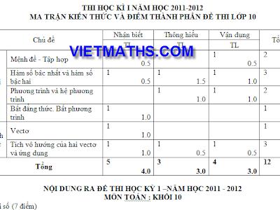Ma trận đề thi học kỳ 1 môn toán lớp 10, 11 và đề cương ôn tập