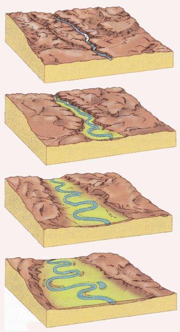 Geomorfolog a4 sistemas morfoclim ticos de zonas templadas for Terrazas fluviales