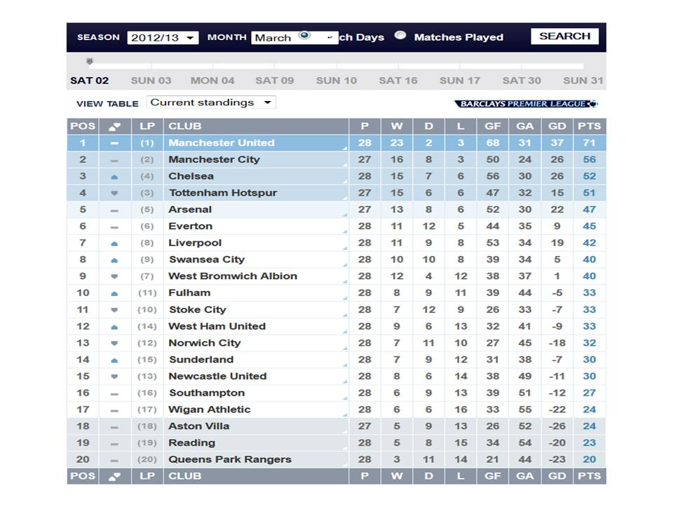 English premier league results fixtures league standings for Epl live scores and table standing