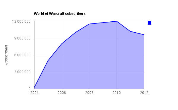 world of lae world of warcraft subscriber numbers