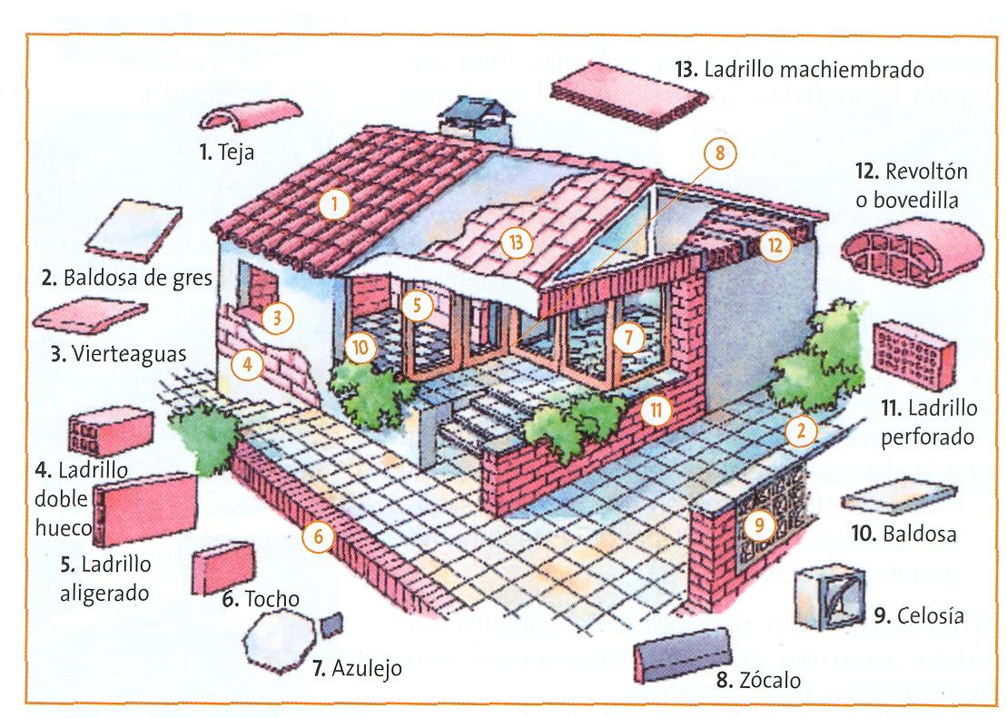Emilianomonotrabajos materiales p treos y cer micos - Tipos de materiales de construccion ...