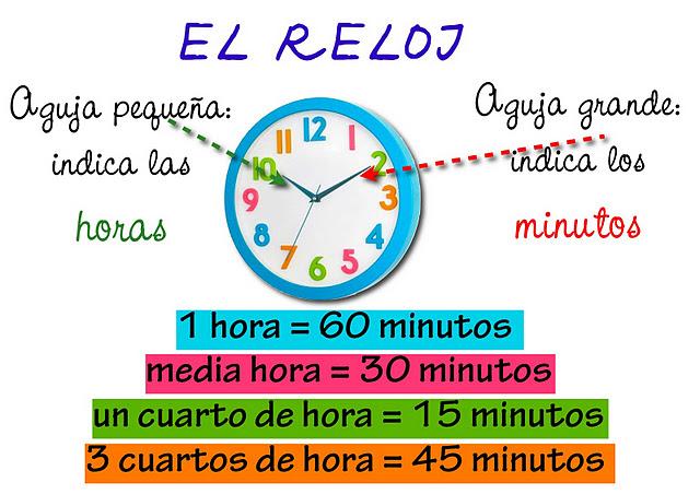 El blog de segundo curso ceip juan xxiii aprender las - Tiempo en puertollano por horas ...