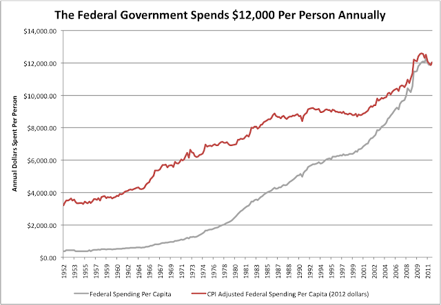 Government Spends 12000 Dollars Per Person
