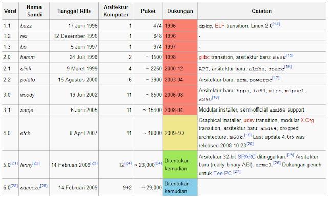 Daftar Tabel Rilis Versi Linux Debian