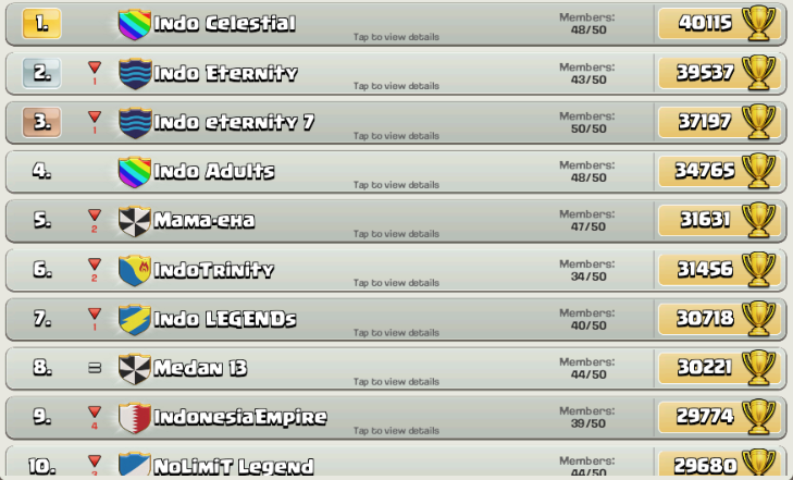 Update 5 Februari 2015 TOP 10 Clans COC