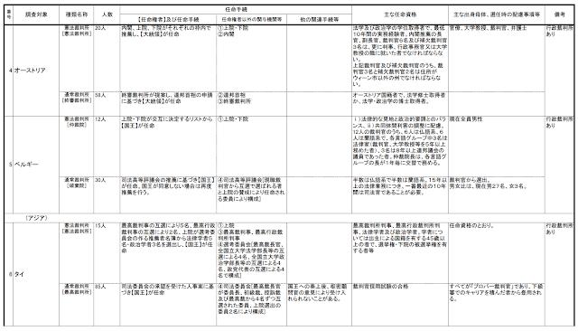 最高裁判所裁判官数の比較による日本の無法国家度