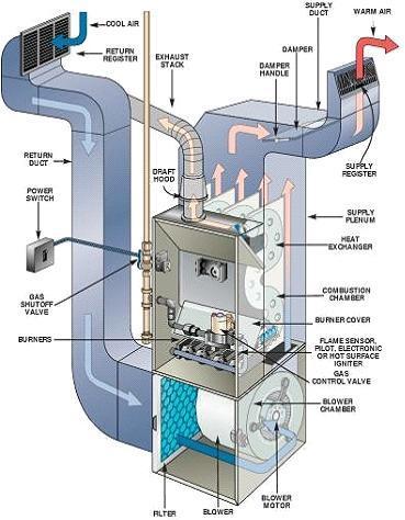 Ventilacion aire acondicionado