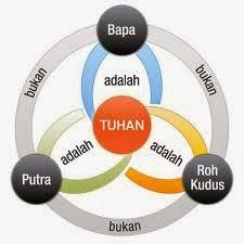 Alkitab Konsep Tritunggal Agama Kristen