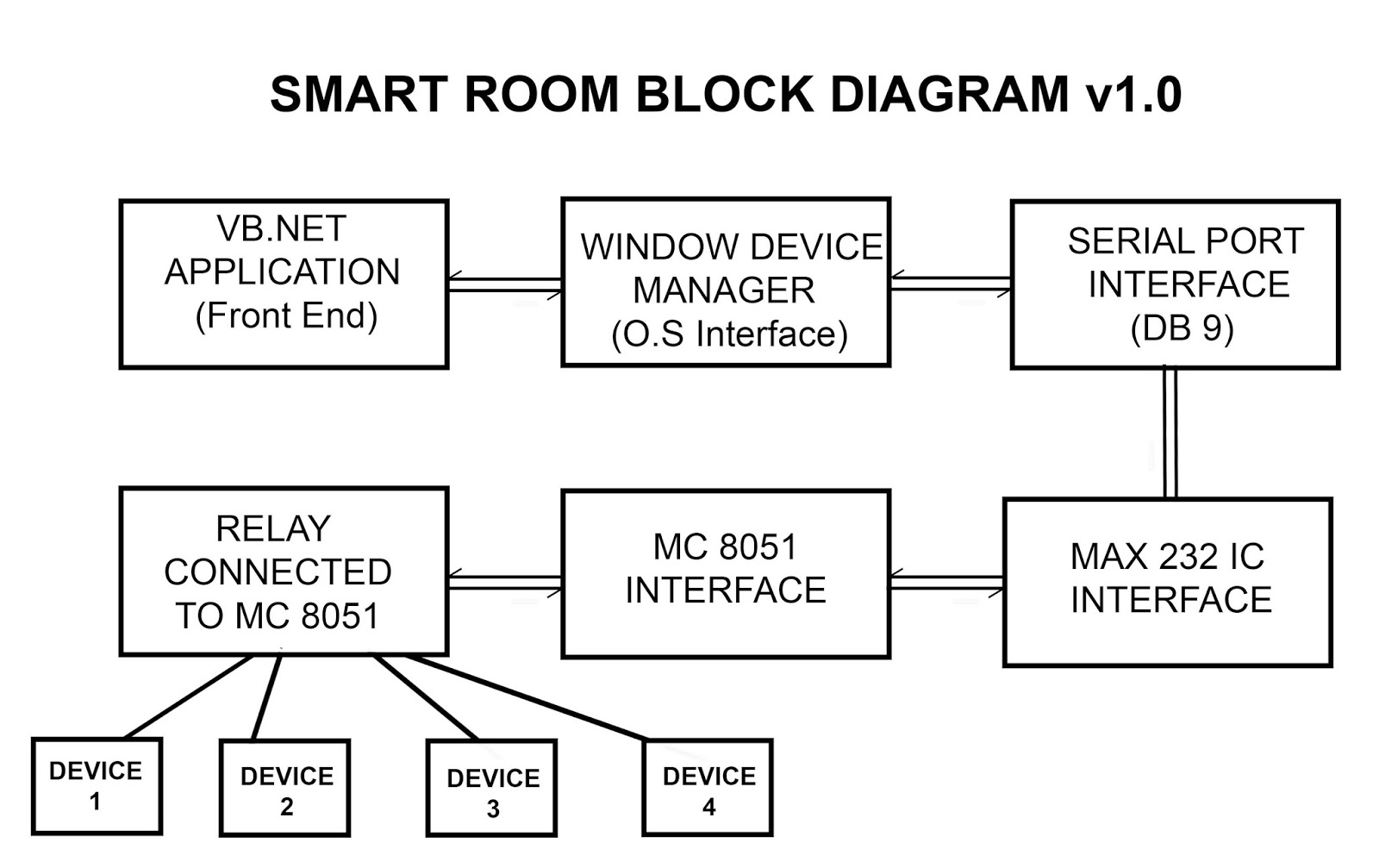 Mastering Computer and Electronics: Smart Home... A Embedded system ...