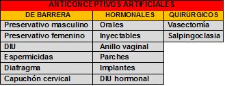 Anticonceptivos de barrera, hormonales y quirúrgicos