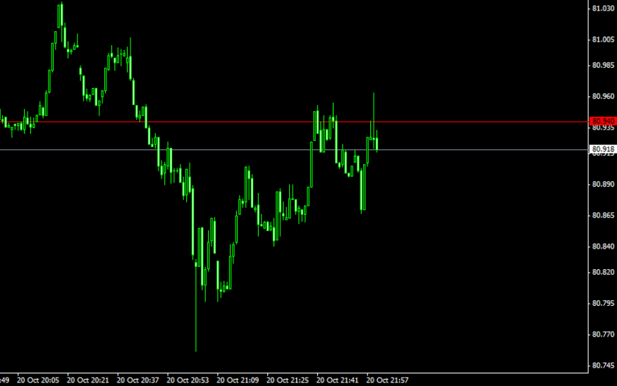Spread pips