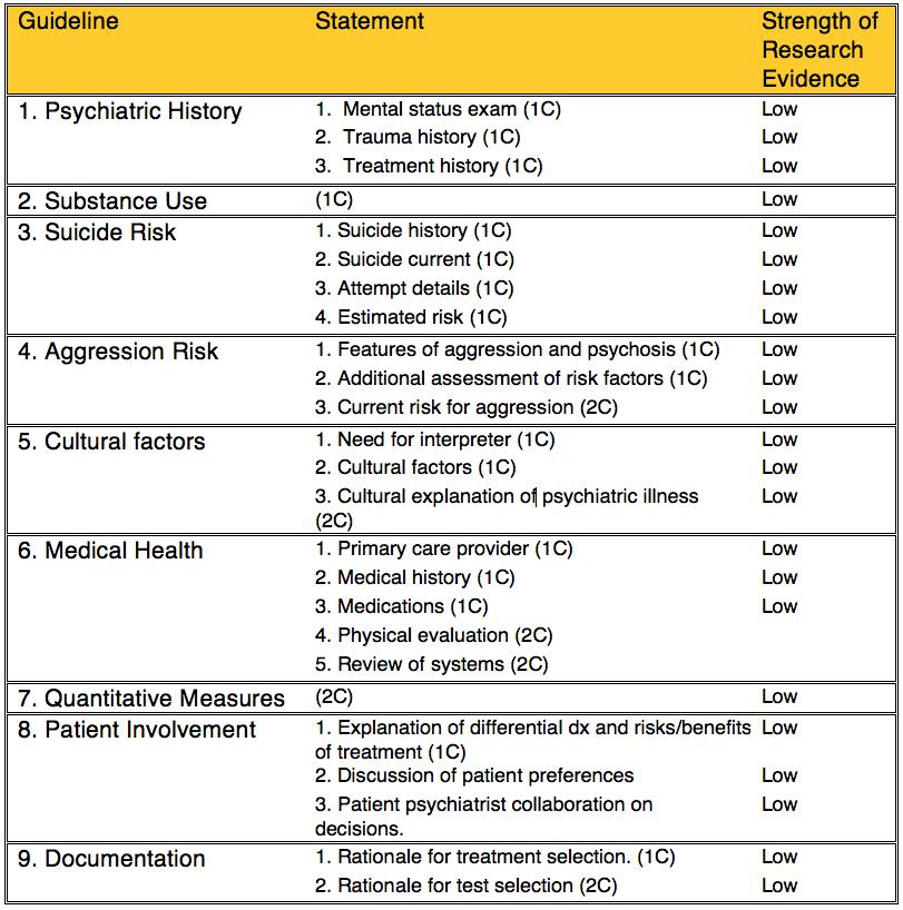 asam placement criteria form