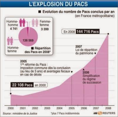 Le Pacs En Francais Cufr Prepa Grandes Ecoles Francaises