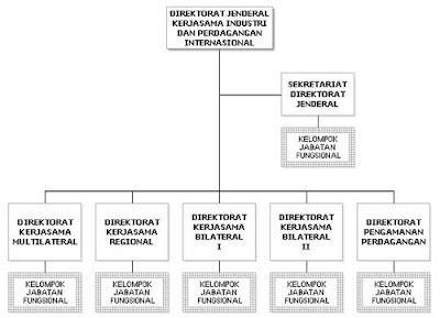 struktur organisasi yang tepat dan sesuai dengan situasi dan kondisi