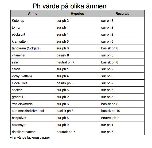ph urin normalvärde
