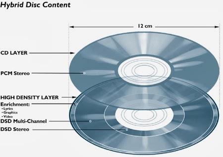 SACD Hybride disque