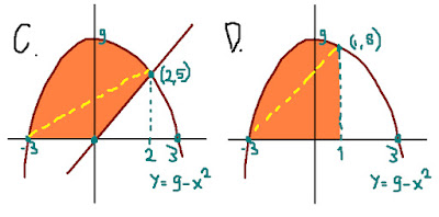 matematika SMA begitu mudah tanpa pelajarn integral kan