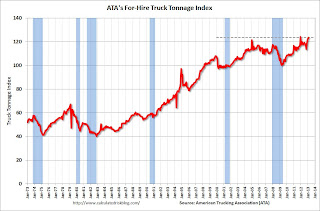 ATA Trucking Index increases in February